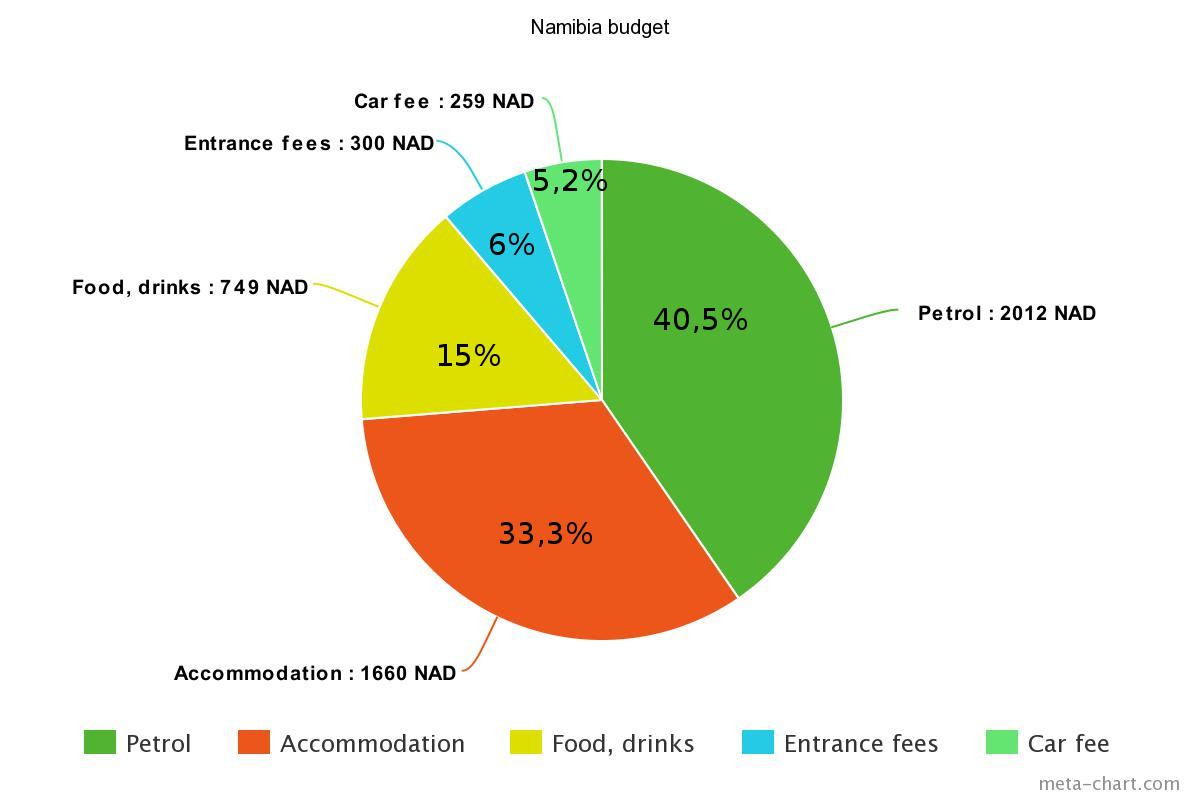 Budget for Namibia. 1 week, 2 people
