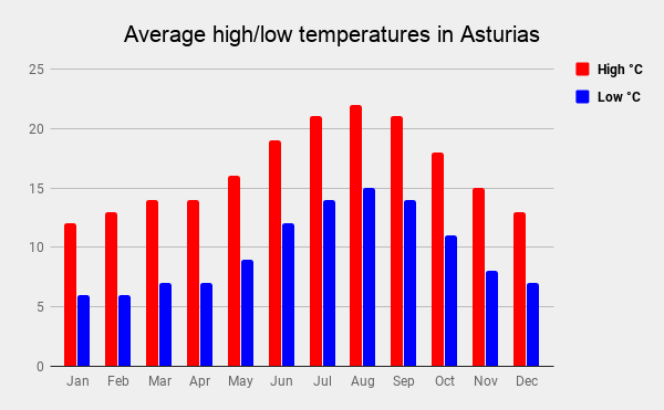 Average monthly temperatures on the Camino Primitivo, Asturias