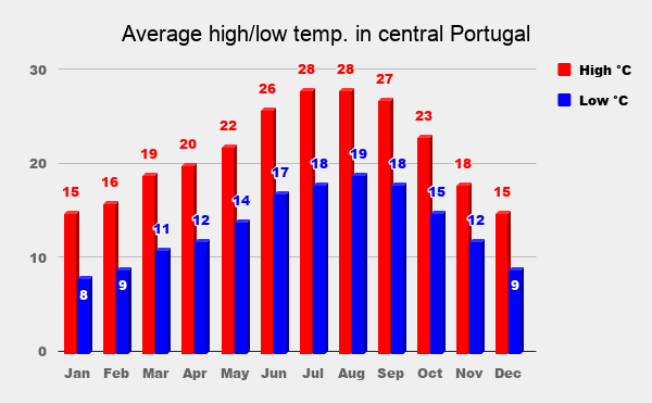 A graph with average monthly low and high temperatures in central Portugal