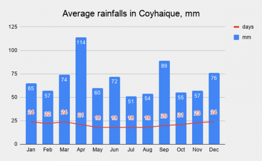 Graph with average monthly rainfalls in Coyhaique