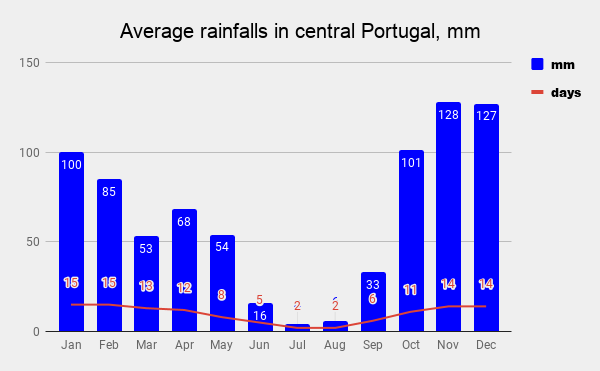 A graph with average monthly rainfalls in Central Portugal