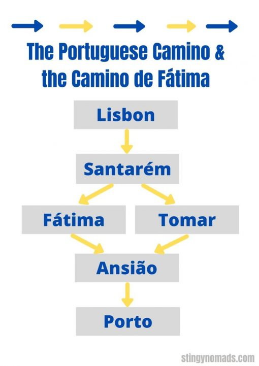An infographic with two route options through Fatima and Santarem on the Portuguese Camino from Lisbon