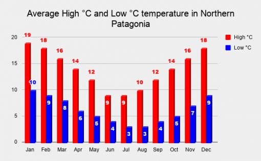 Average monthly temperatures in Patagonia throughout the year
