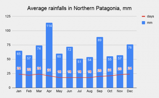 A graph with average temperatures in Northern Patagonia, mm