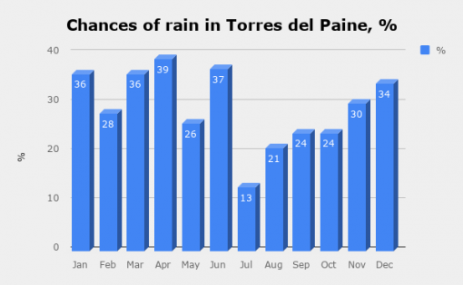 Number of rainy days in Torres del Paine a month
