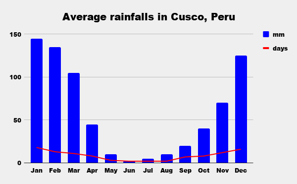 Average monthly rainfall in Cusco