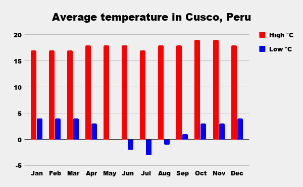 Average high and low temperature for one year in Cusco, Peru