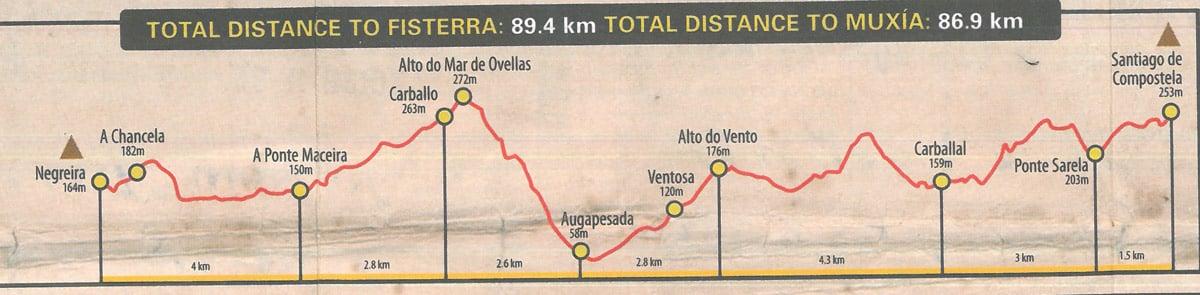 Finisterre Trail - stage 1 Santiago de Compostela - Negreira, altitude profile