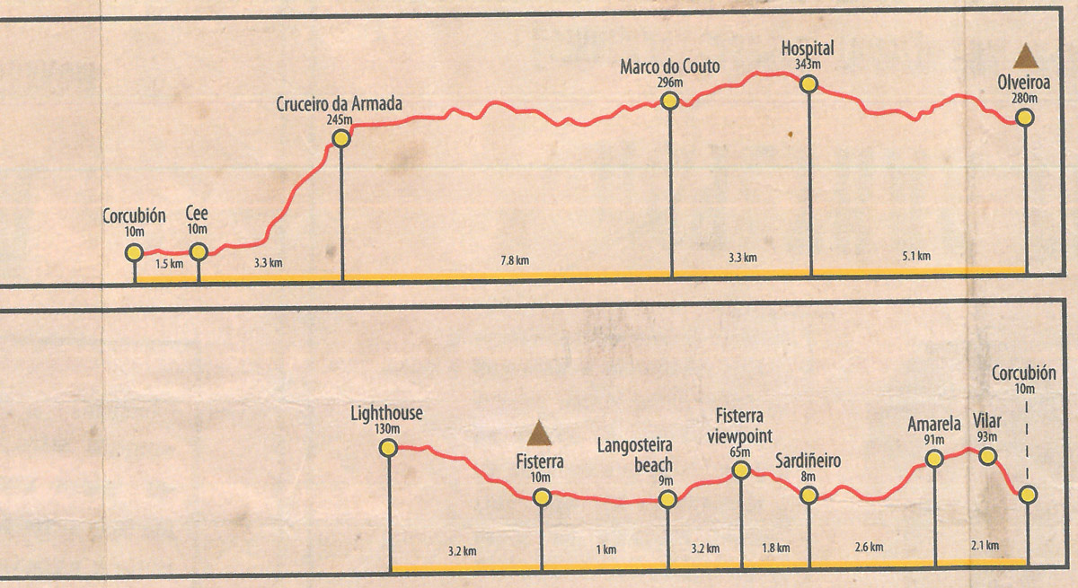 Camino Finisterre - stage 3 Olveiroa - Finisterre, altitude profile