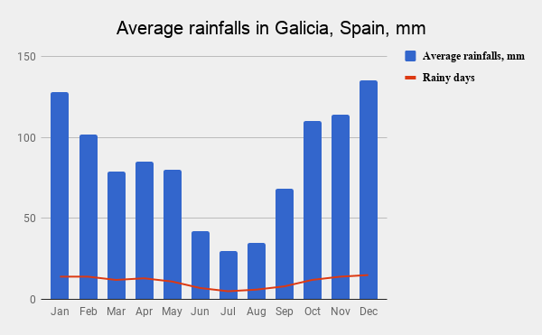 A graph with average rainfalls in Galicia for every month and a number of rainy days