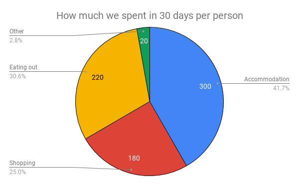A four color pie-chart showing our spending on the Northern Camino