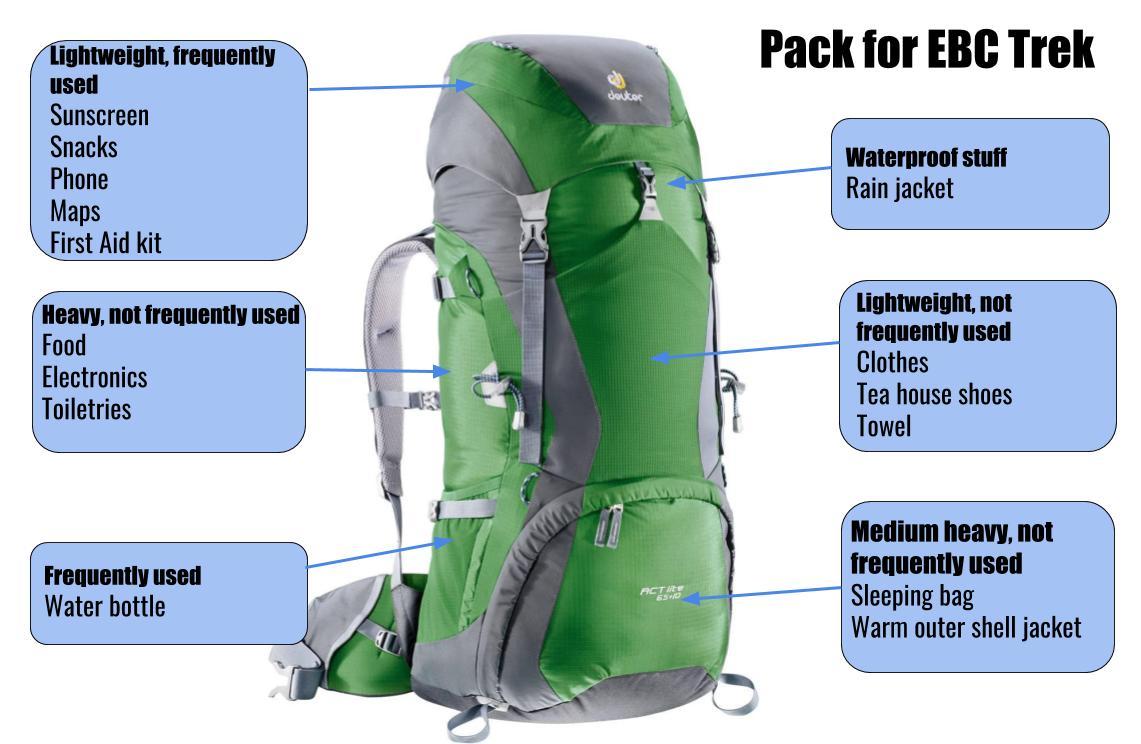 a72579221 Complete Everest Base Camp Trek Packing List - Stingy Nomads