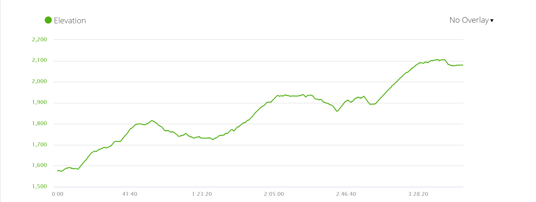 Elevation profile second part of Day 2; Peace Home tea house to Panchase, 11km