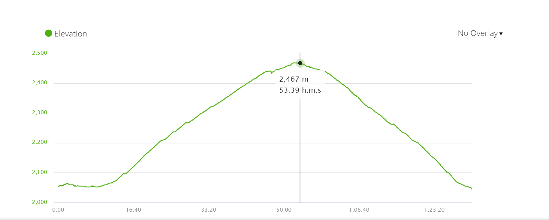 Panchase peak climb, elevation profile