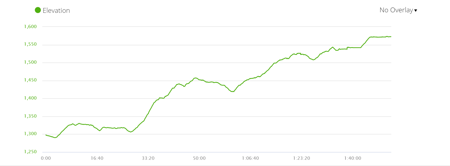 Elevation profile of the first part of Day 2 on Panchase trek from Pumdi to Peace Home tea house