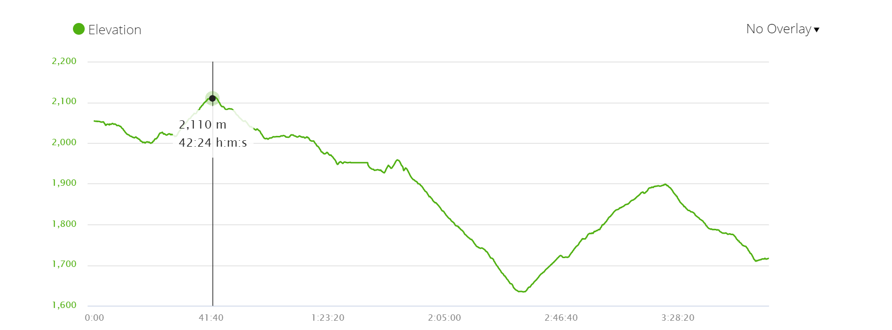 Elevation profile Day 3 of the Panchase trek; Panchase to Kande
