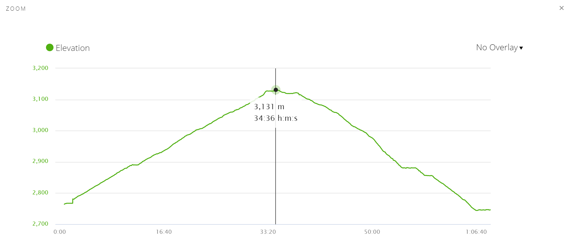 Elevation profile of Poon Hill peak trek