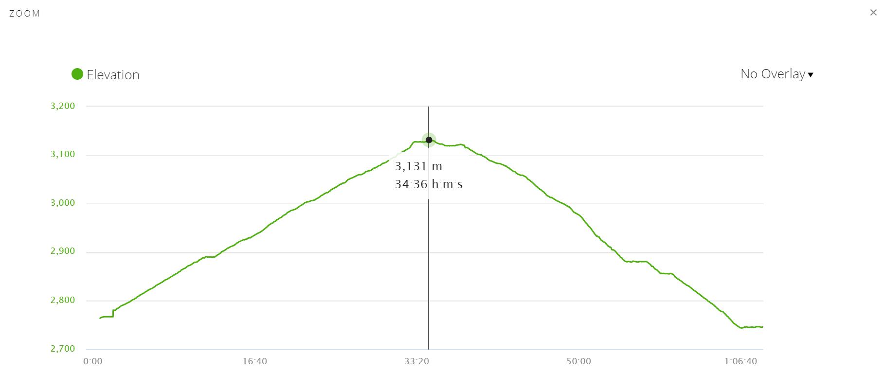 Elevation profile of Poon Hill peak trek