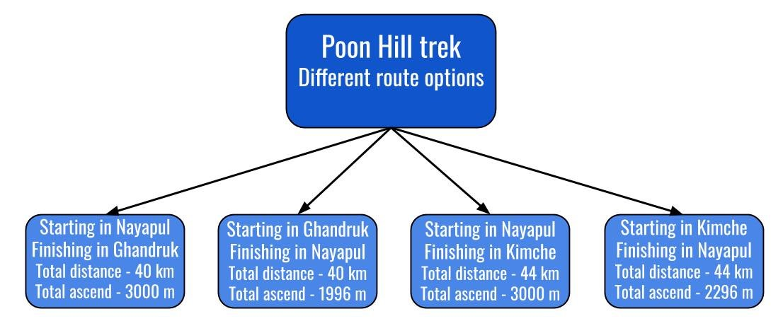 Route options on the Poon Hill trek, Nepal