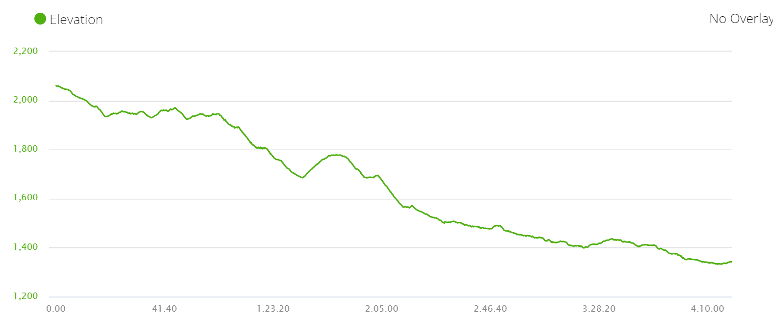 Ghasa to Tatopani elevation profile, Annapurna circuit trek