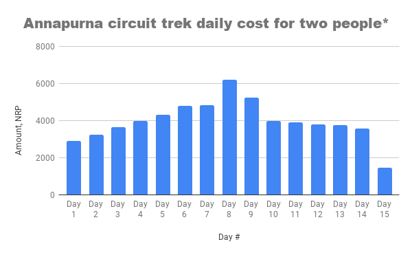Daily cost on Annapurna circuit trek, for two people, in Nepalese Rupee