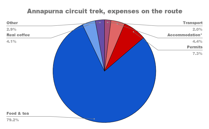 Pie chart of the expenses on the Annapurna circuit