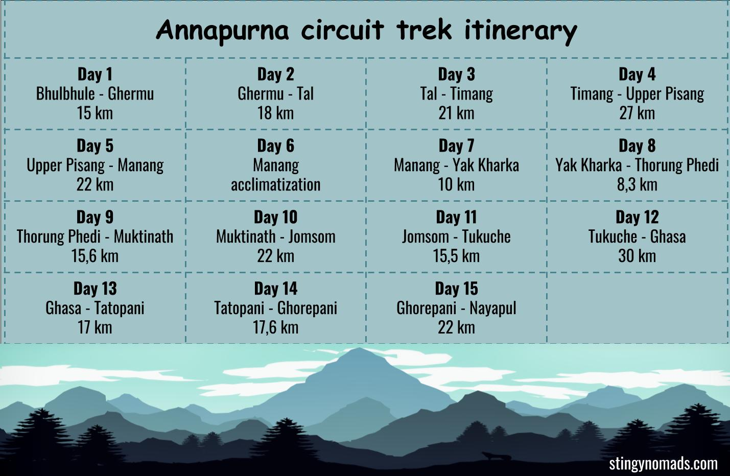A detailed 2-week itinerary for the Annapurna Circuit trek