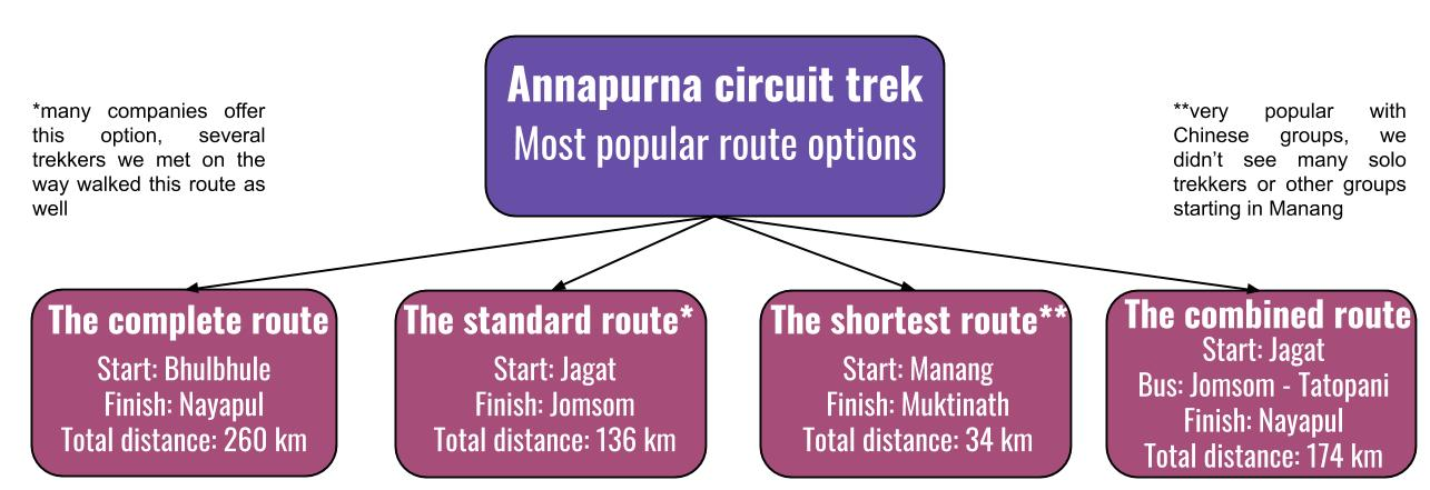 What are the main route options on the Annapurna Circuit in Nepal?