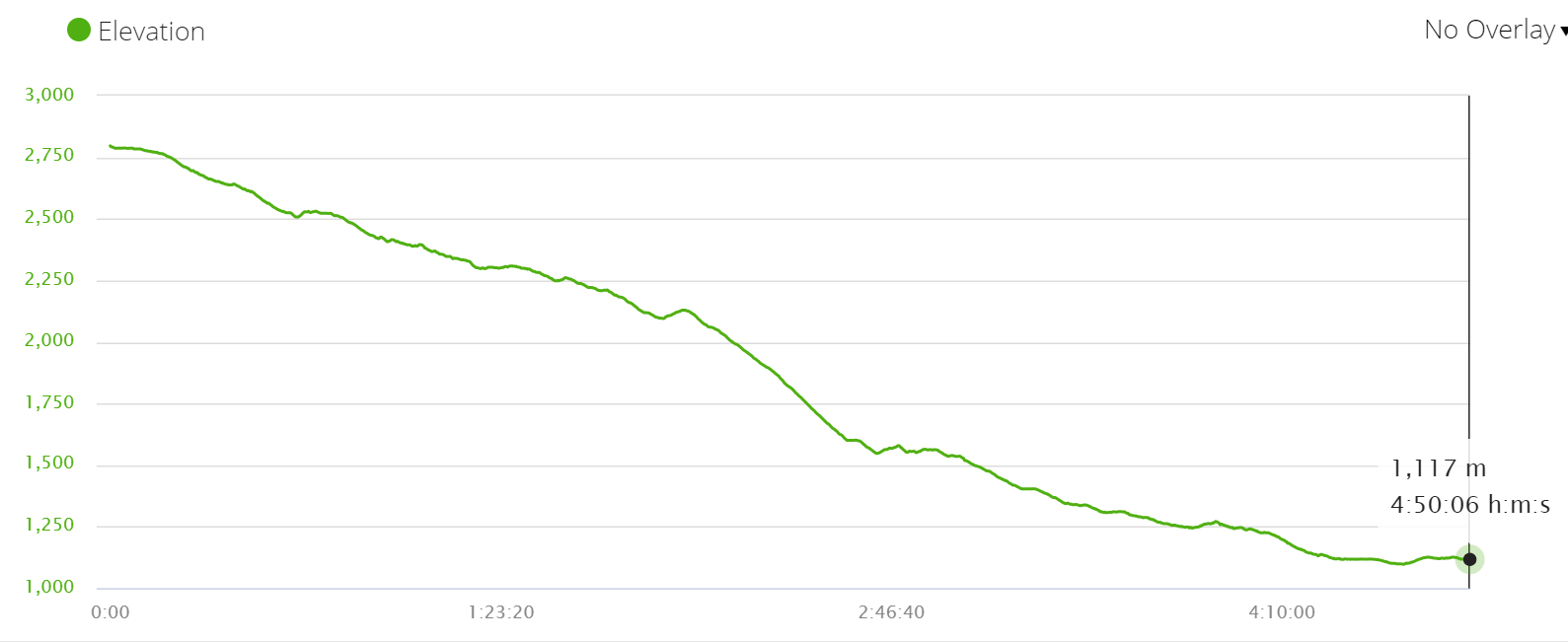 Annapurna circuit elevation profile walk from Ghorepani to Nayapul