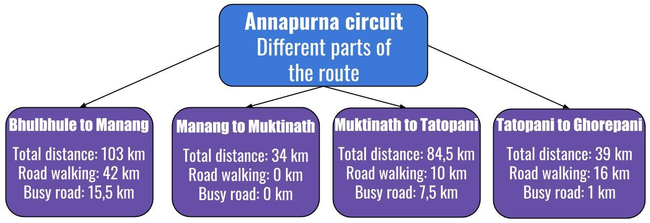 How much road walking is on the Annapurna Circuit?