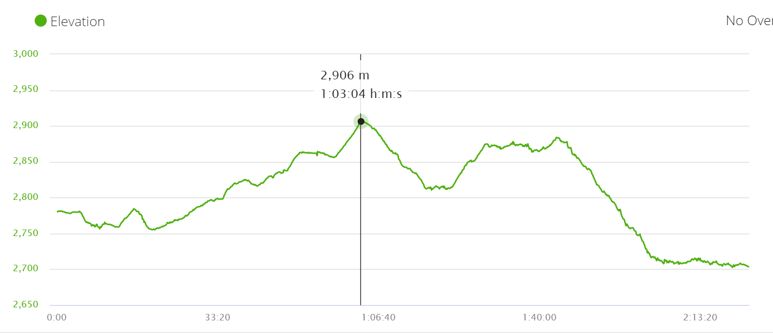Elevation profile Day 11, part 1 Jomsom to Chhairo. Annapurna circuit trek