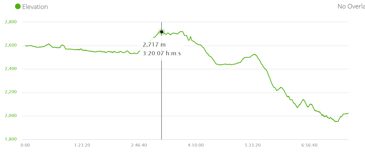 Elevation profile Day 12 Tukuche to Ghasa. Annapurna circuit trek