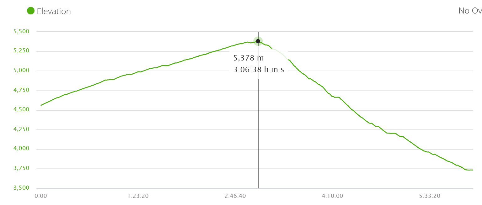 Elevation profile of the walk over Thorong La Pass, the highlight of the Annapurna Circuit trek