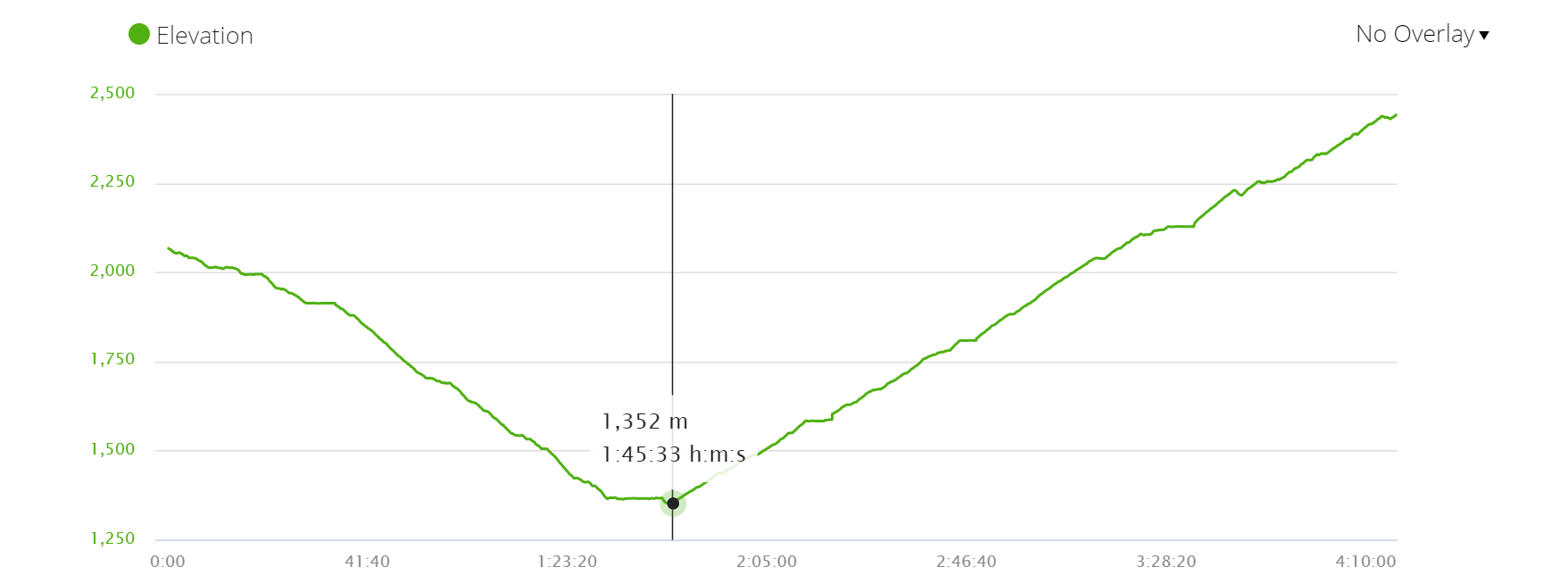 Mardi Himal trek, day 1. Elevation profile route Ghandruk - Forest Camp