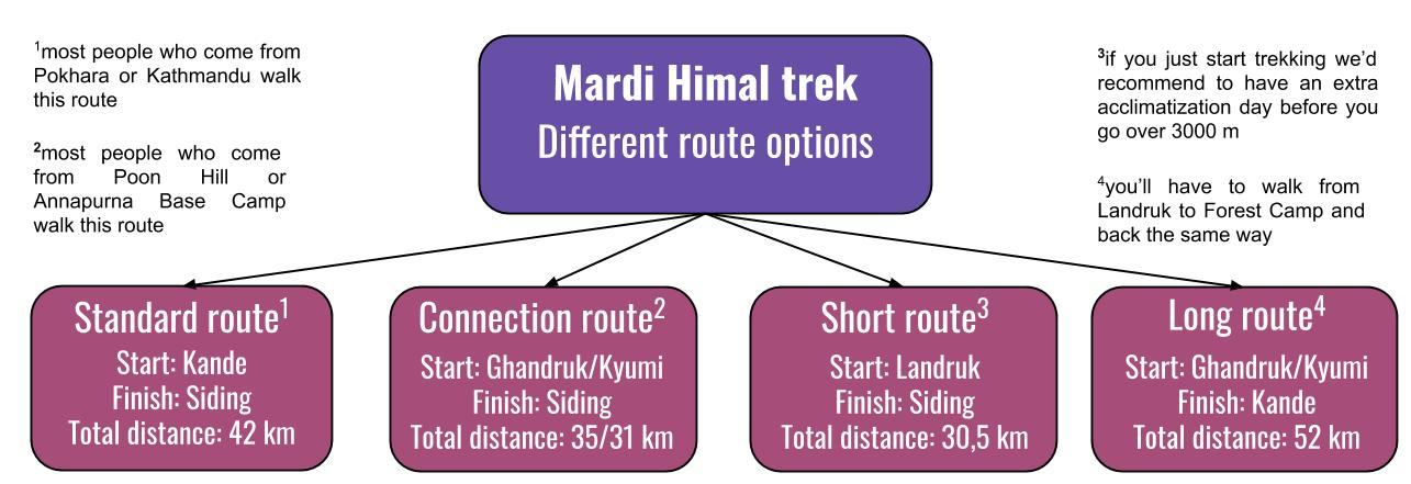 Four hiking routes of the Mardi Himal trek