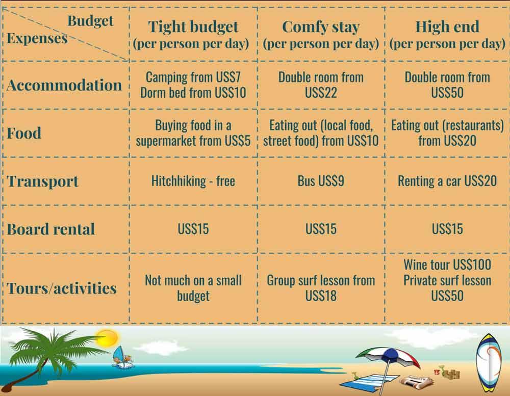 A table of tourist expenses in Pichilemu