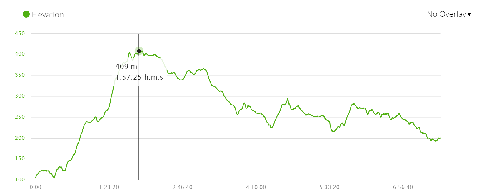 English Way Camino de Santiago elevation profile Day 4