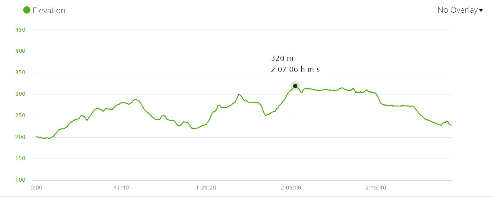 Camino Ingles Day 5 elevation profile, Camino de Santiago