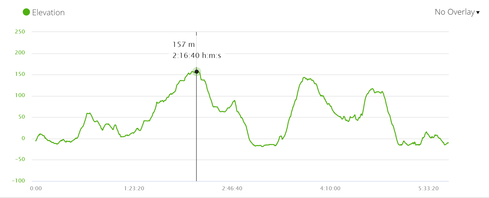 Elevation profile Day 2 Camino Ingles, Spain