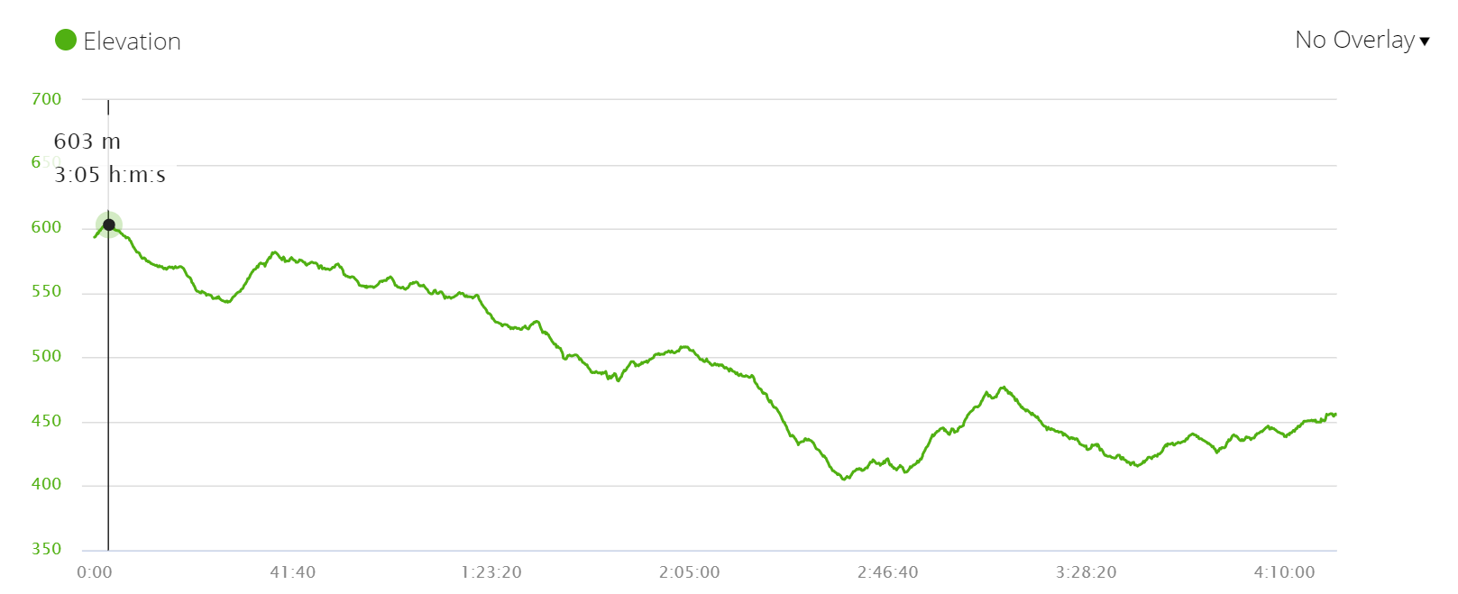 Day 5 elevation profile, Via de la Plata, Spain