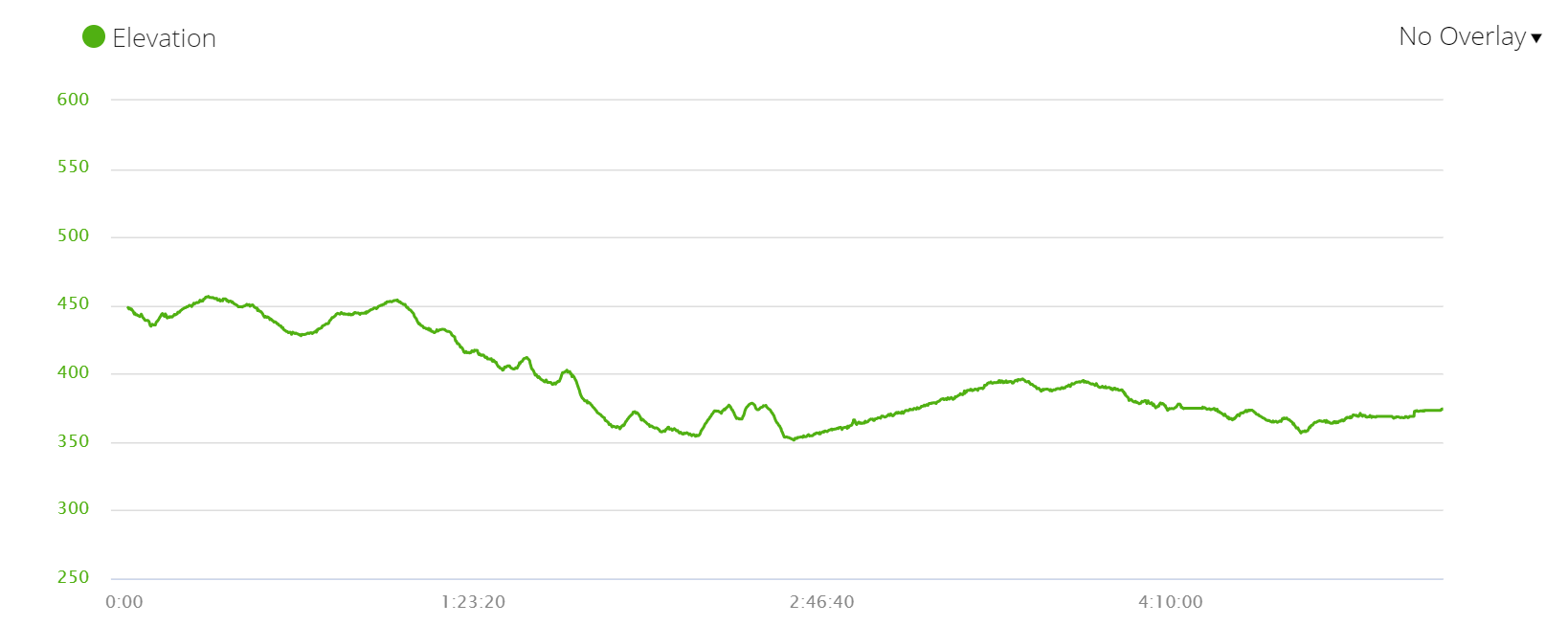 Day 6 elevation profile, Camino de Santiago