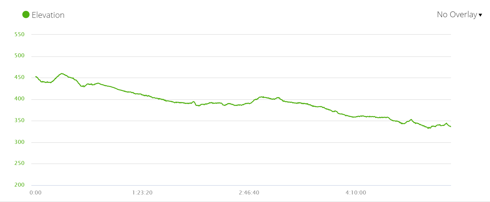 Day 8 elevation profile, the Silver route, Camino de Santiago