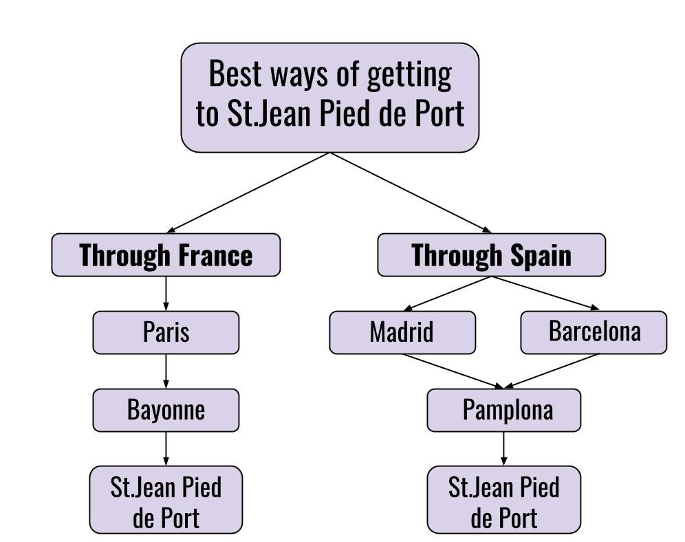 A simple info graphic with the best way of getting to St.Jean Pied de Port by public transport