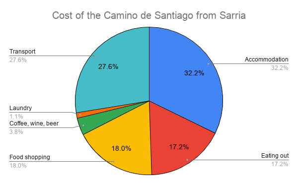 Budget breakdown for the last 100km on the Camino Francés from Sarria