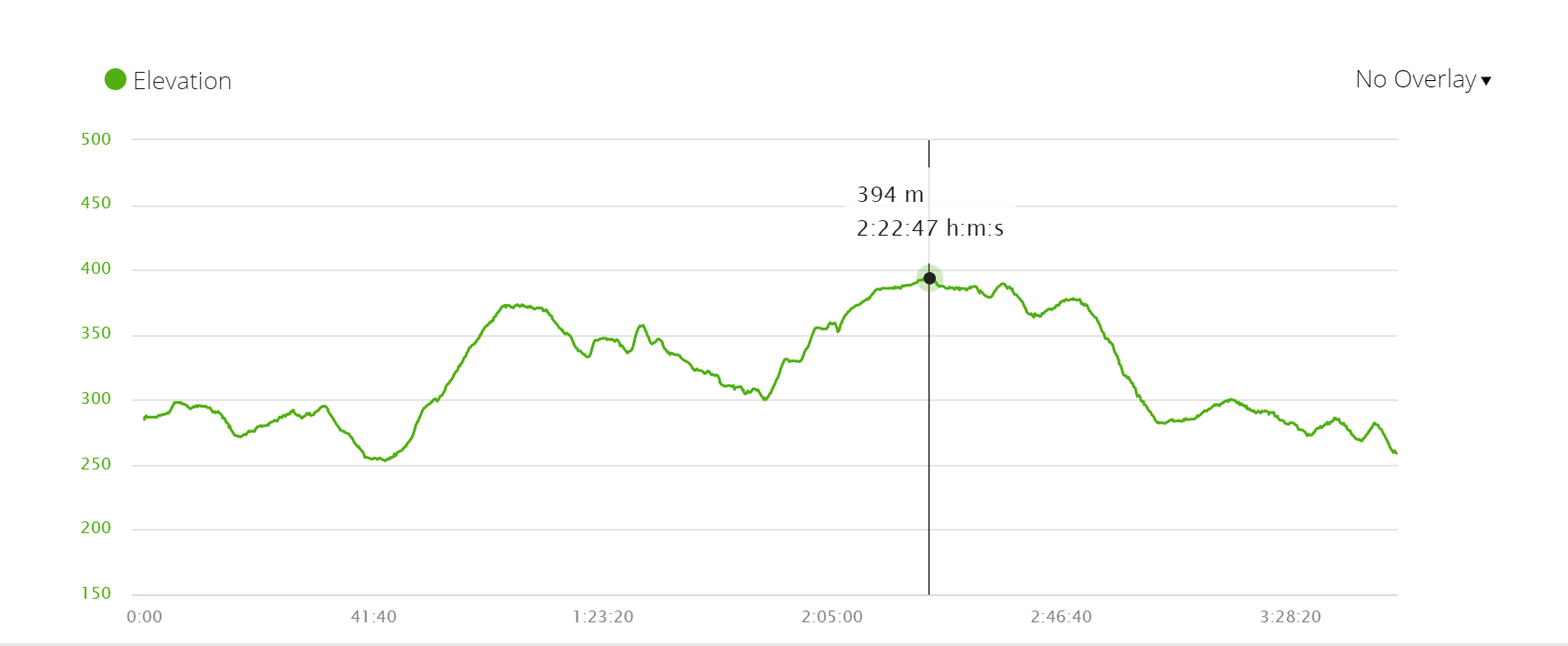 Elevation profile Day 5 of the Camino de Santiago from Sarria