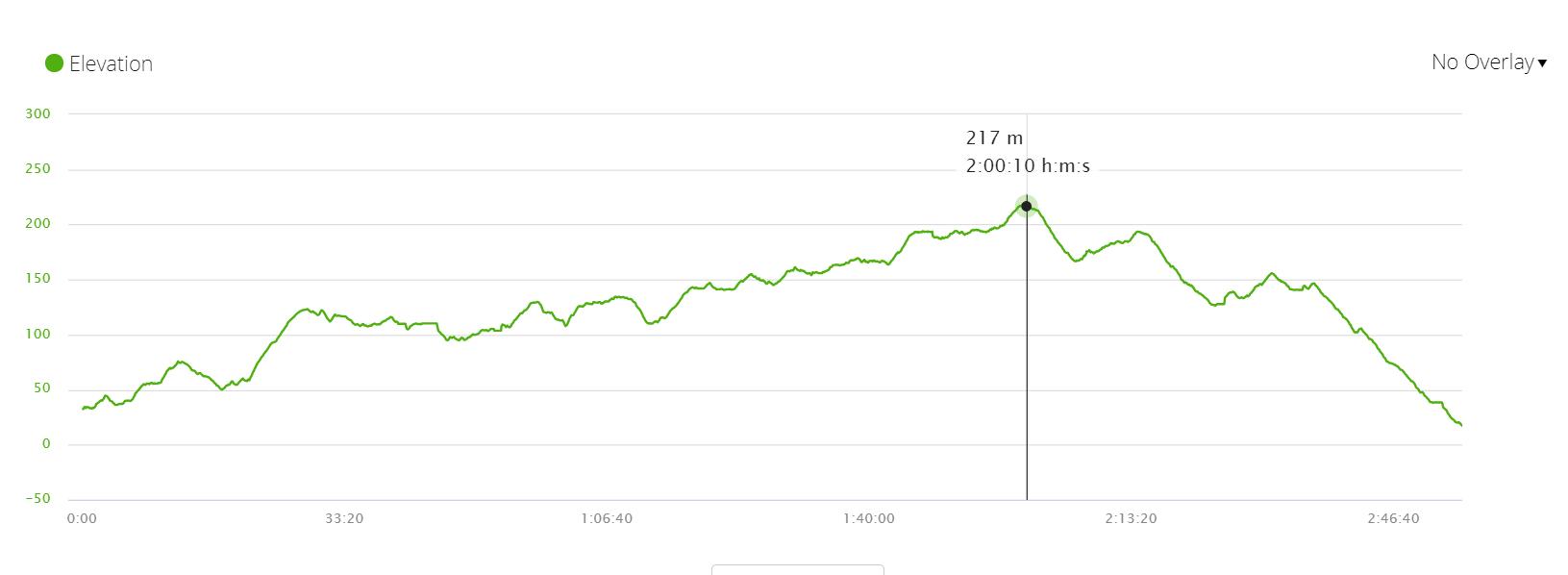 West Coast Trail Elevation Profile Day 2