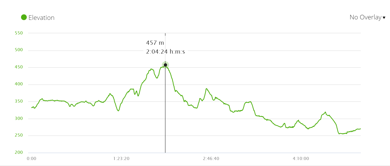 Elevation profile walk from Los Arcos to Logroño, French Way of St.James