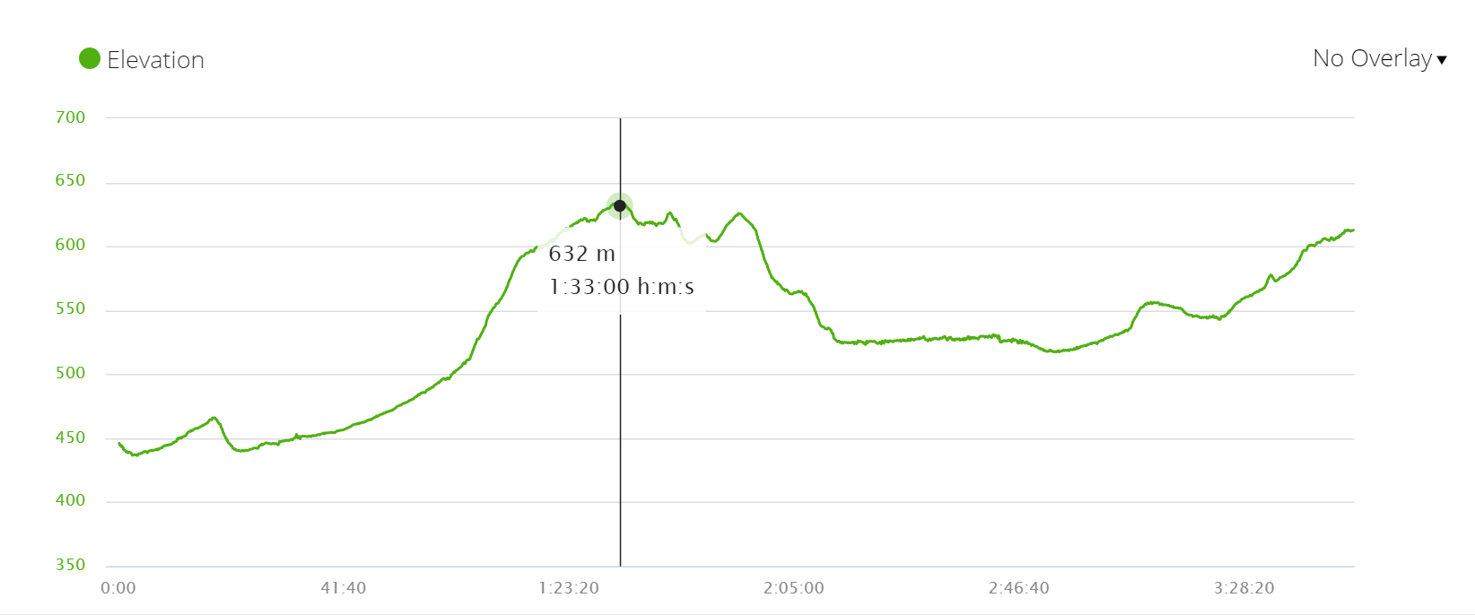 Elevation profile stage 10 of the Camino Francés