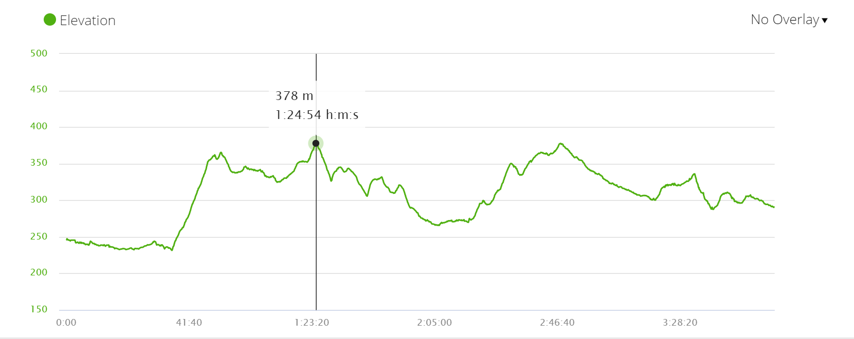 Camino Frances elevation profile stage 5