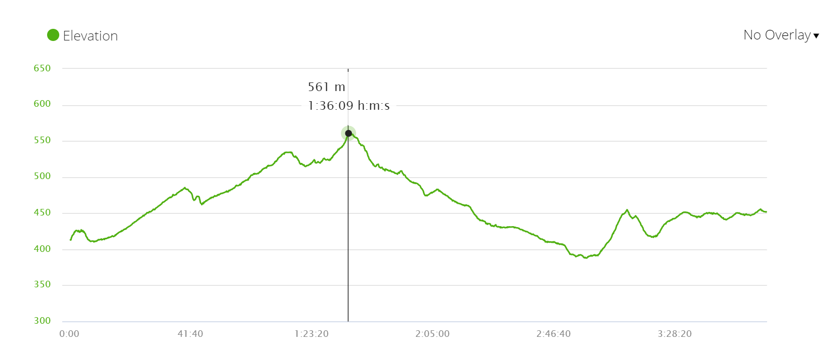 Elevation profile stage 9 Camino Frances